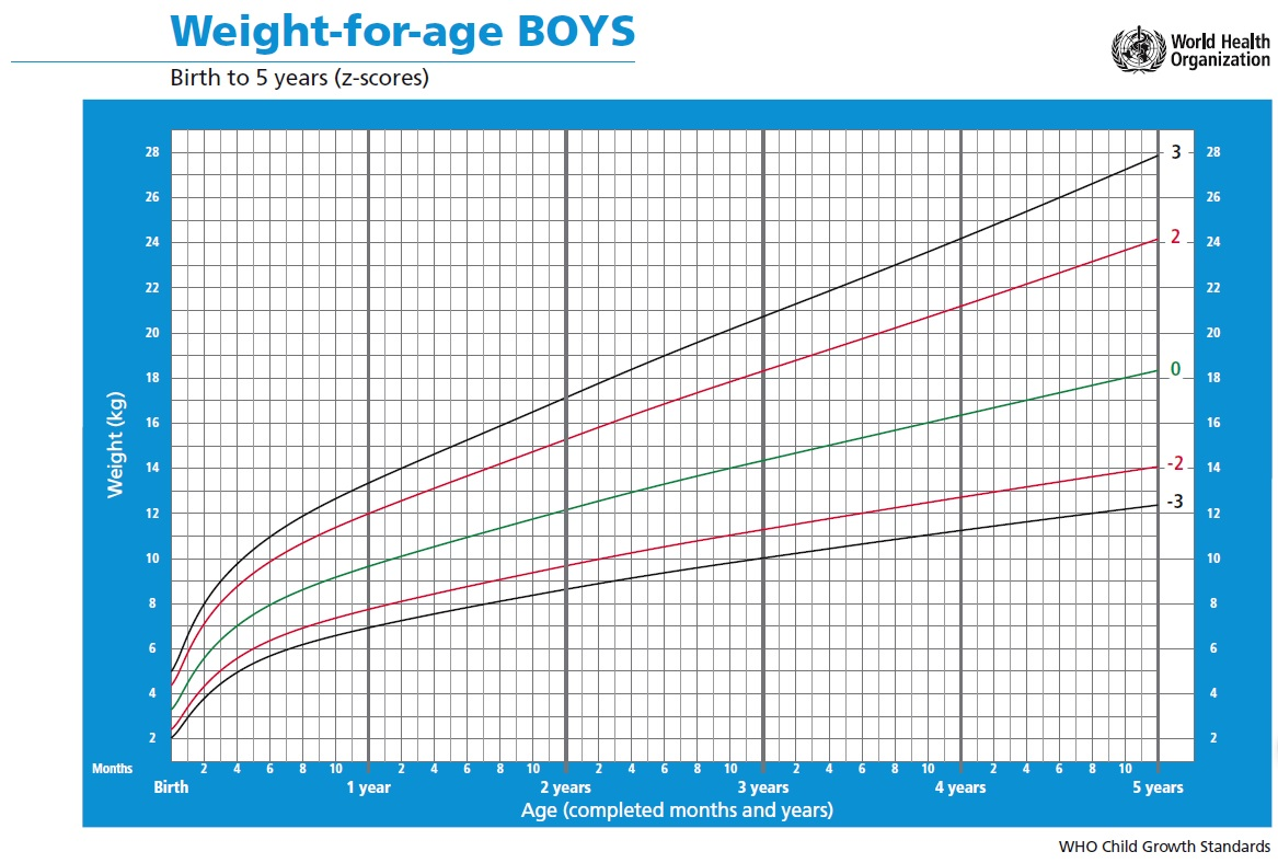 Weight for age BOYS | Simon and His Family